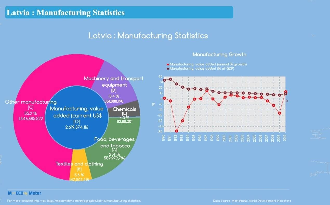 How Is the Economic Outlook In Latvia?