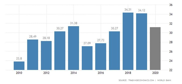 Economic Data from 2010 to 2020