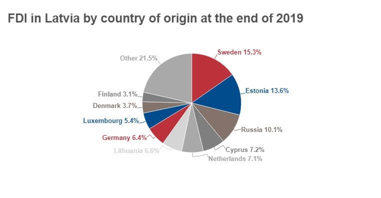 FDI in Latvia by Country