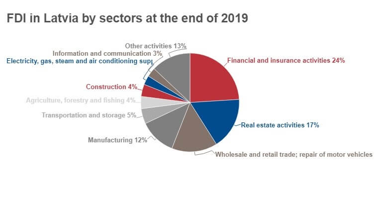 FDI in Latvia by Sectors