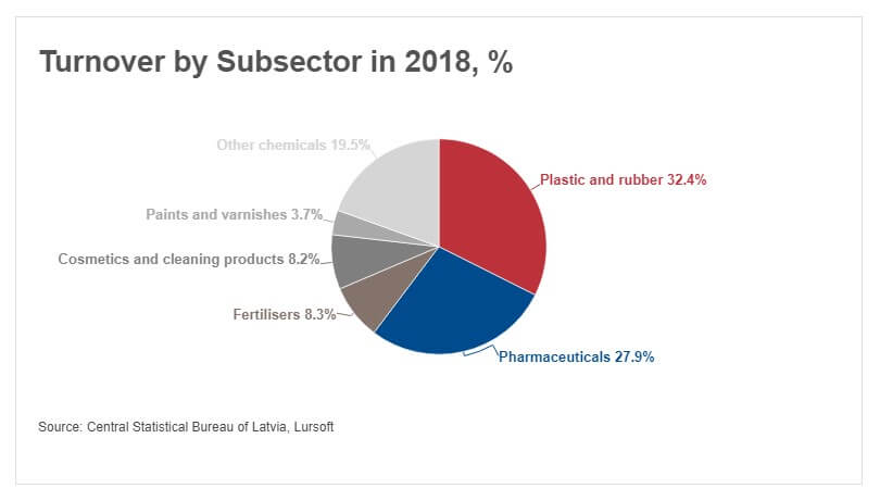 Turnover by Chemical Subsector in 2018