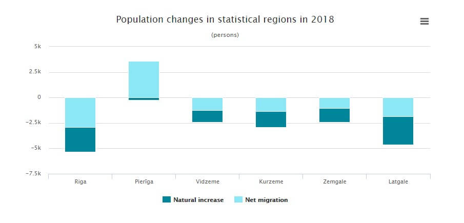 Population Changes Statistical in Latvia